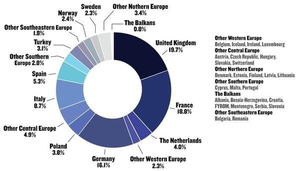 European defense spending in 2018. (Source: IISS,