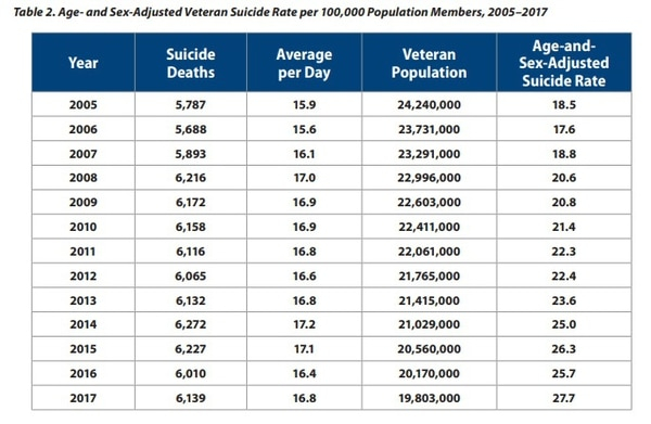 A chart from the 2019 National Veteran Suicide Prevention Annual Report showing the totals and rates of suicide among veterans from 2005 to 2017.