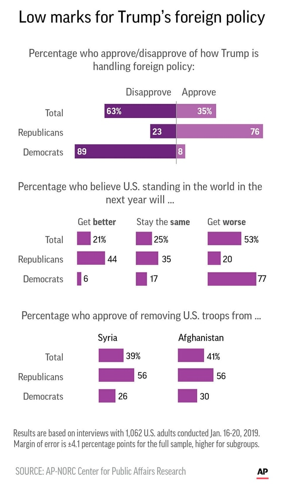 Graphic shows results of AP-NORC Center poll on attitudes toward President Donald Trump's foreign policy.
