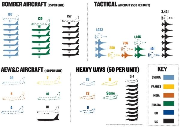 "(Source: International Institute for Strategic Studies, ""The Military Balance 2019"")"