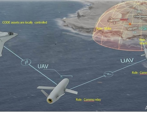 DARPA's CODE program aims to develop new algorithms and software for existing unmanned aircraft that would extend mission capabilities and improve the military's ability to conduct operations in denied or contested airspace (Artists concept courtesy of DARPA).