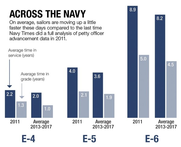 Source: Naval Education and Training Command. (Graphic by Devan Feeney/Staff)