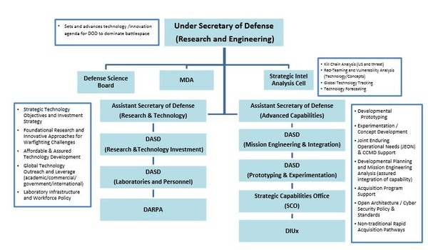 Pentagon graphic showing proposed undersecretary of defense for research and engineering structure. (U.S. Defense Department)