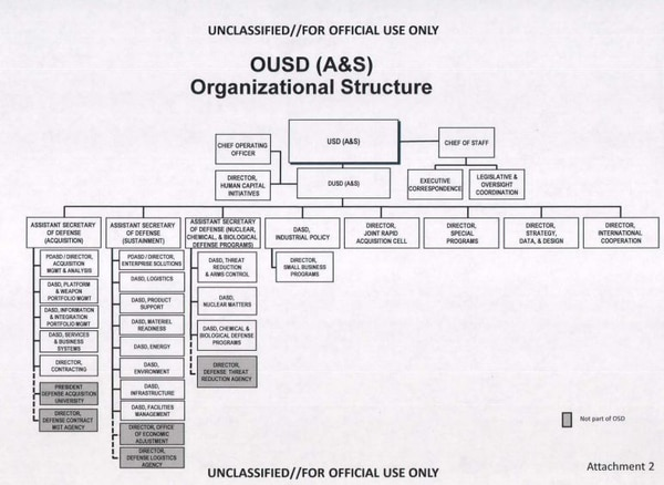 A chart showing the proposed organization of the Undersecretary of Defense for Acquisition and Sustainment. The organizational chart was approved by Deputy Secretary of Defense Patrick Shanahan on July 17. (DoD file, obtained by Defense News)