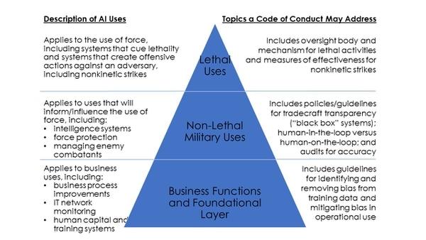 A notional framework for a DoD AI code of conduct. (Cortney Weinbaum / RAND Corp.)