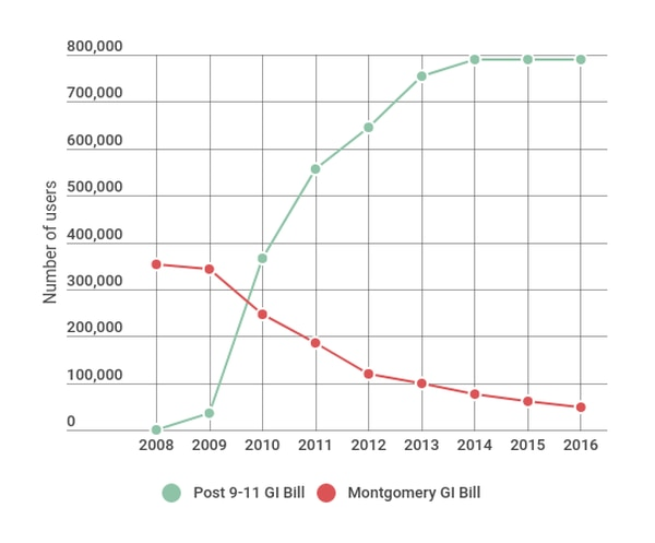 The number of Montgomery GI Bill users per fiscal year has sharply declined since the Post-9/11 GI Bill benefit went into effect in 2009. Source: Department of Veterans Affairs