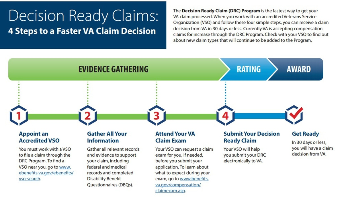 New VA claims process promises decisions within 30 days