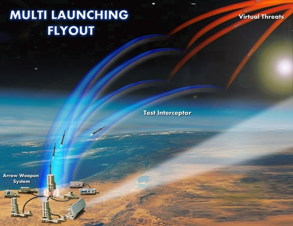 This graphic depiction shows Israeli Arrow anti-ballistic missiles flying toward their targets, detailing the first-ever successful multiple-launch test from the Palmachim Air Force Base on Jan. 5, 2003, in Israel. (Israel Aircraft Industries via Getty Images)
