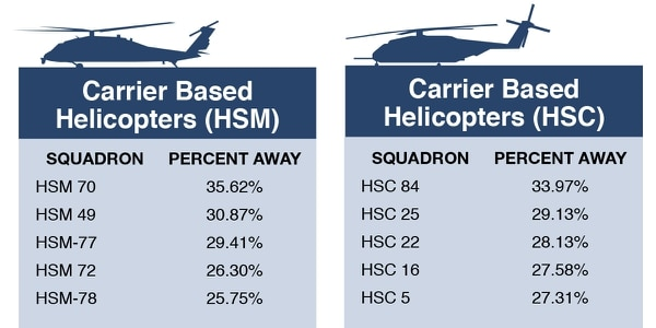 Helicopter squadron sailors who spent the most time away from home, according to PERSTEMPO data from FY15 - FY17. (Source: Navy Personnel Command / graphic by Philip Kightlinger)