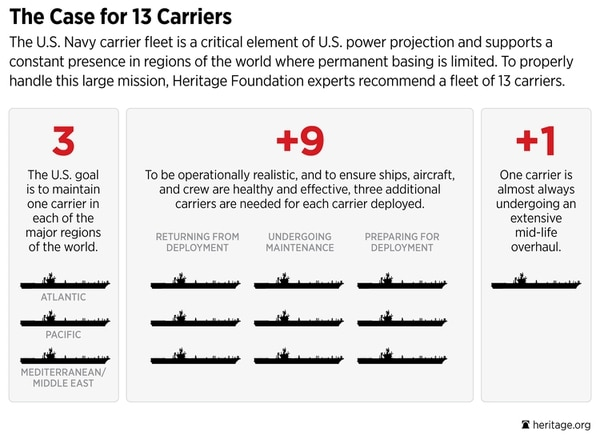 A chart from the Heritage Foundation's most recent Military Index shows the challenge facing the Navy's carrier fleet. (Heritage Foundation)