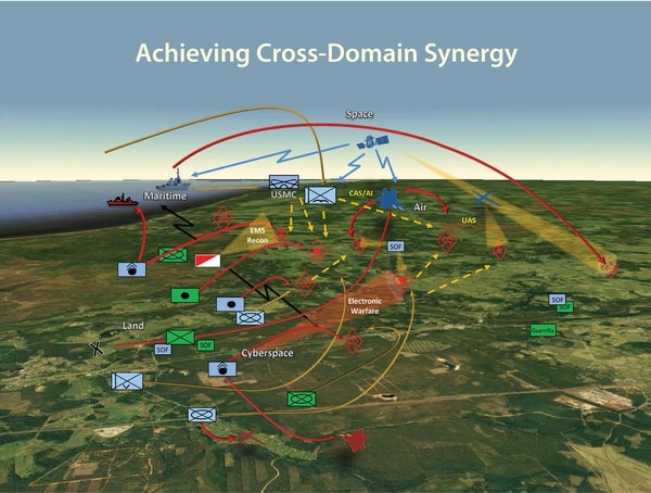The Army is spearheading the multidomain battle concept for future warfare. The concept attempts to synchronize various domains including land, air, space, cyber and maritime, into a full-fledged battle plan. (Source: U.S. Army Training and Doctrine Command)