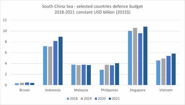 Source: IISS Military Balance+