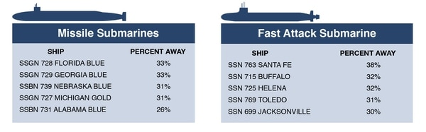 Missile and fast attack submarine sailors who spent the most time away from home, according to PERSTEMPO data from FY15 - FY17. (Source: Navy Personnel Command / graphic by Philip Kightlinger)
