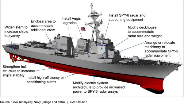 Doubts linger as US Navy preps to order 10 more Flight III