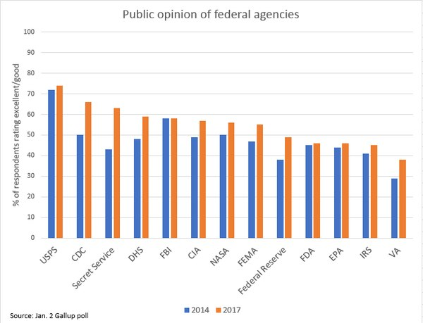 A recent Gallup poll found that public opinion of federal agencies is on the rise.