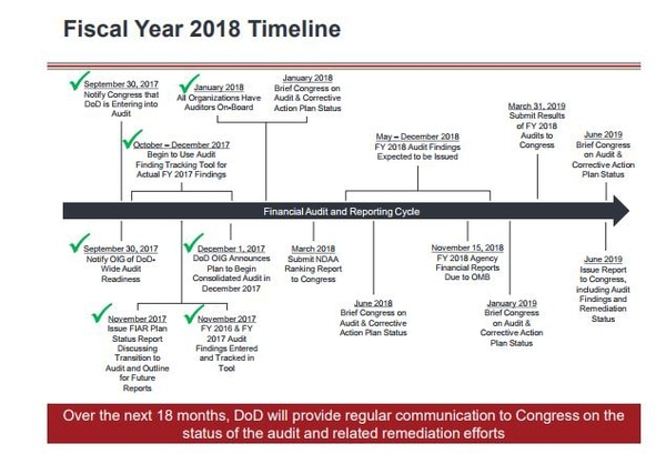 A graphic featured in Norquist's testimony, outlining the timeline to complete the Pentagon's audit.