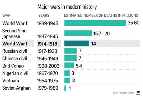 WWI death toll compared with other modern conflicts