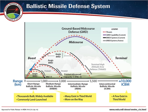 (U.S. Missile Defense Agency)
