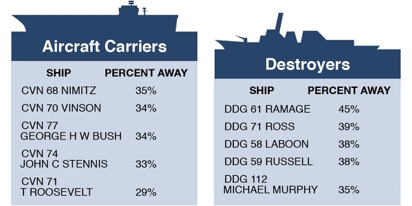 Carrier and destroyer sailors who spent the most time away from home, according to PERSTEMPO data from FY15 - FY17. (Source: Navy Personnel Command / graphic by Philip Kightlinger)