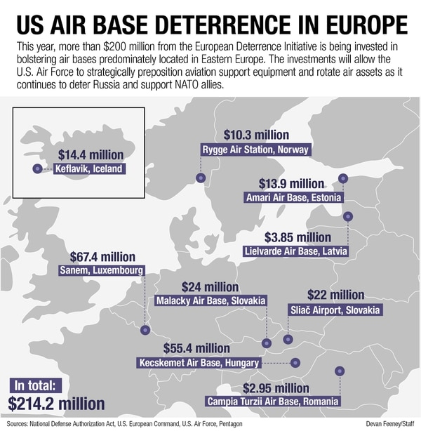 Us Plans 200 Million Buildup Of European Air Bases Flanking Russia