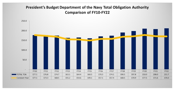 Department of the Navy graphic.