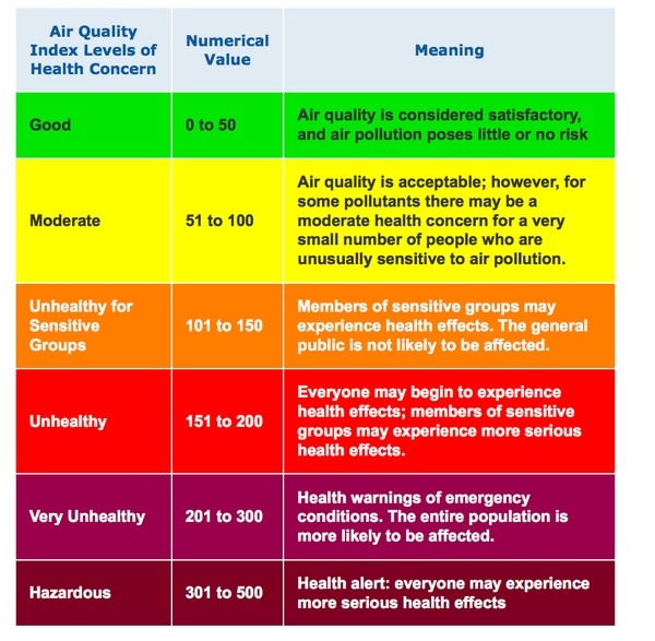 The Environmental Protection Agency rates six levels of air quality and makes recommendations for each. Soldiers in South Korea can now wear masks while in uniform starting at
