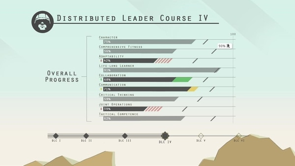 The Army is replacing Structured Self-Development, online courses soldiers must complete before each level of NCO education, with the new Distributed Learning Course. A screen grab from the new DLC is shown here. (Army)