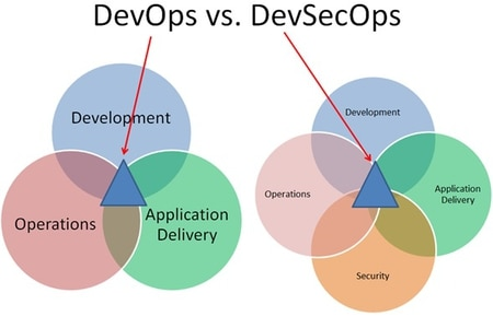 The difference between DevOps and DevSecOps. (Mginise via Wikipedia Commons)