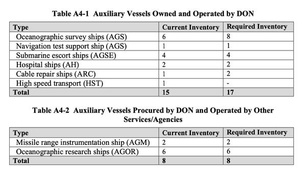 US Navy FY22 long-range shipbuilding plan graphic.