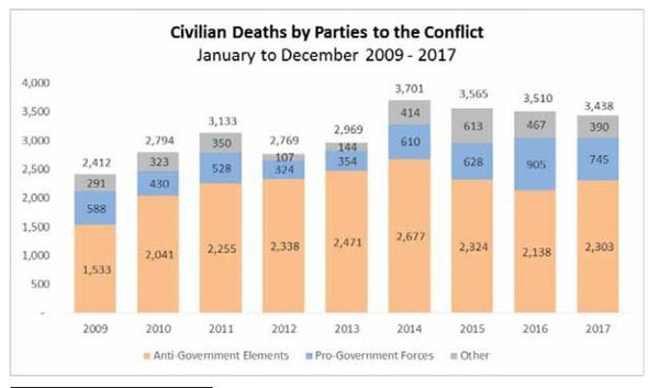 UNAMA attributed 2,108 civilian casualties (745 deaths and 1,363 injured) to pro-government forces in 2017, a 23 per cent decrease compared to last year. This decrease was mainly linked to the significant reduction in civilian casualties from indirect weapons such as mortars during ground engagements. (UNAMA)