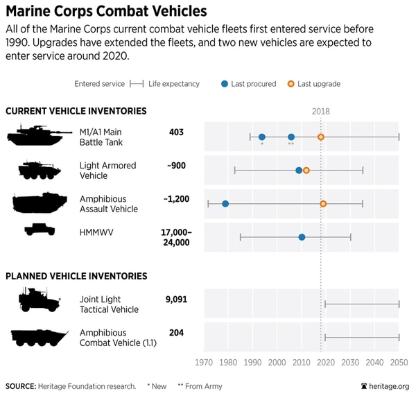 A chart from the Heritage Foundation's most recent Military Index shows the challenge facing the Marines as they seek to modernize equipment. (Heritage Foundation)