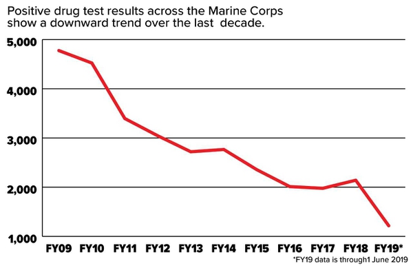 Top Marine says most Marine recruits require a drug waiver