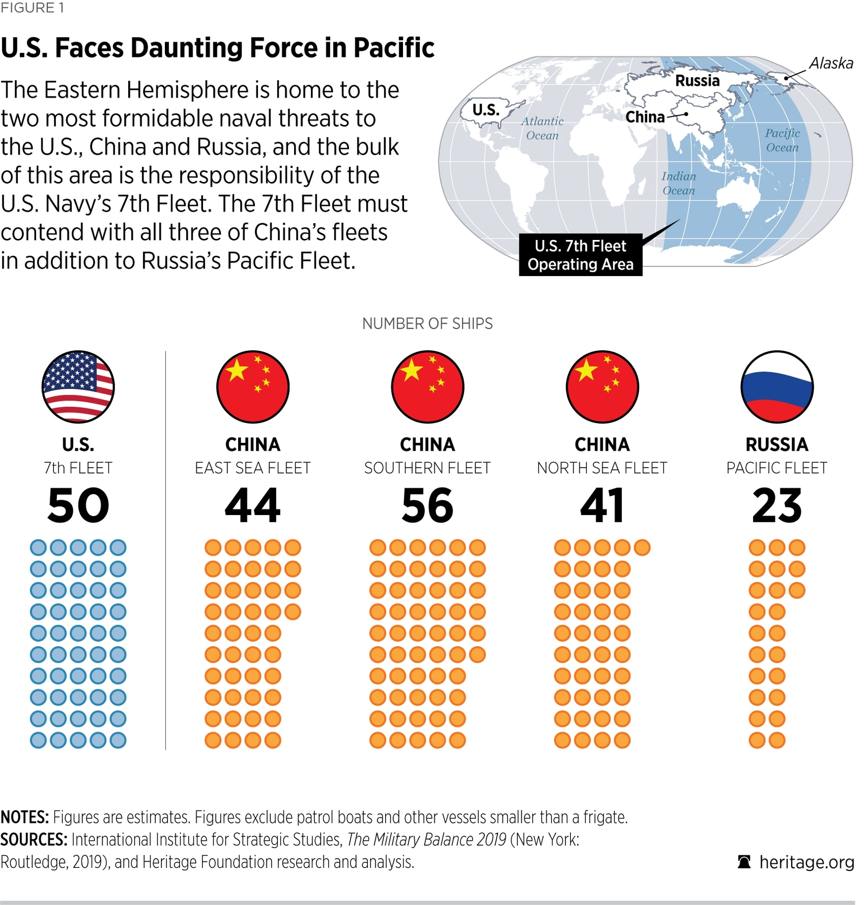 A comparison of naval power in the Pacific shows the U.S. is dramatically outnumbered. (Heritage Foundation)