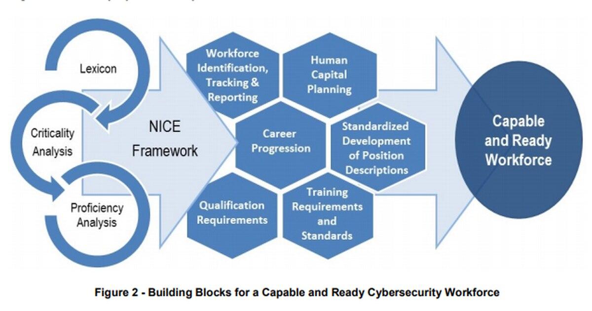 New Guidelines Help Strengthen Cybersecurity Workforce