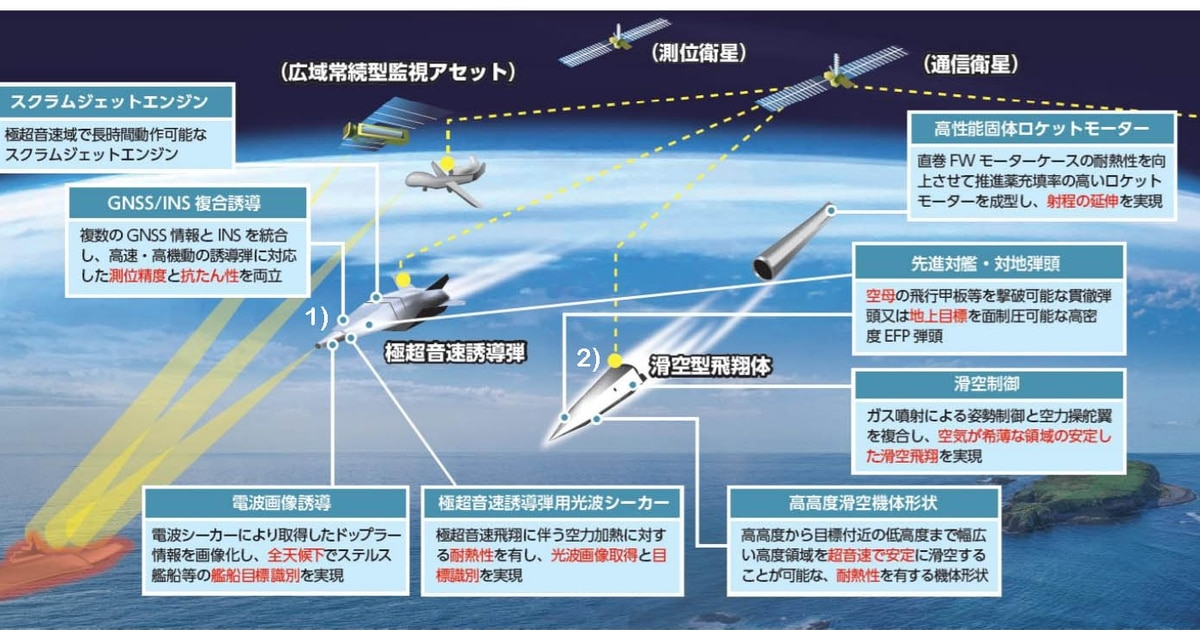 Japan unveils its hypersonic weapons plans