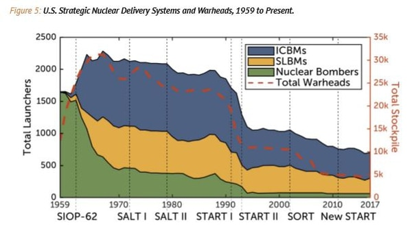 A graphic from Todd Harrison's CSIS report on the Pentagon's plans for ICBMs, showing total numbers of nuclear weapons over time. (Todd Harrison/CSIS)