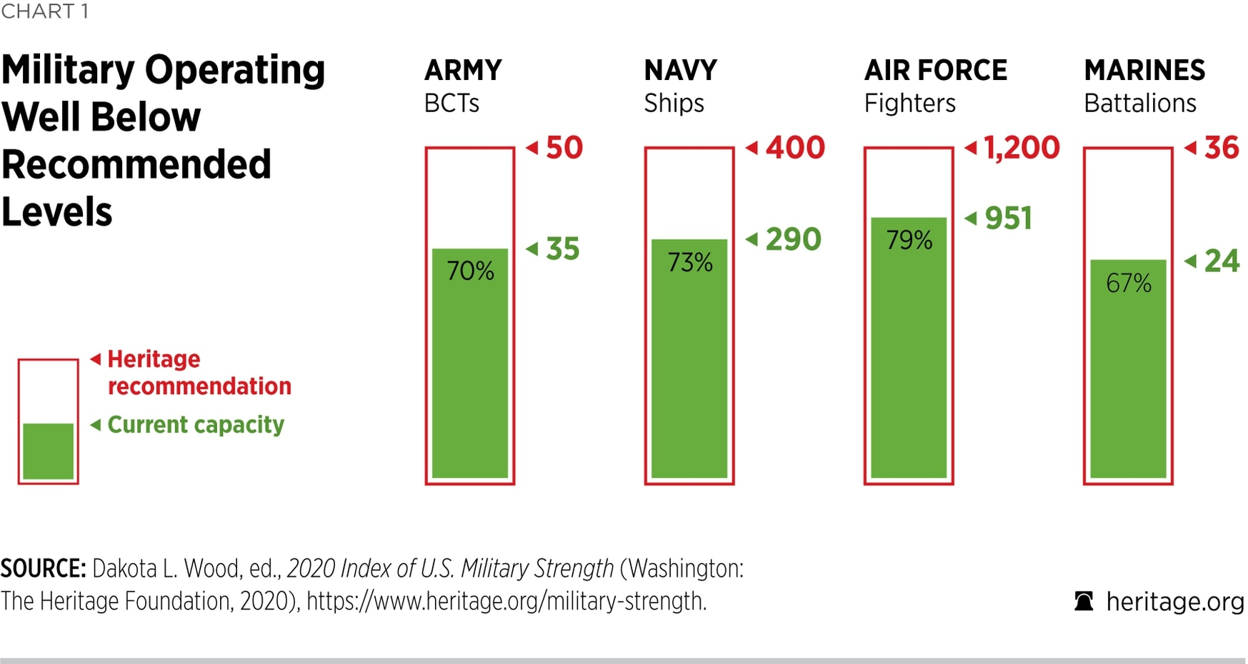 The Heritage Foundation found that total U.S. military end strength is below what is needed for a two-war construct. (Heritage Foundation)