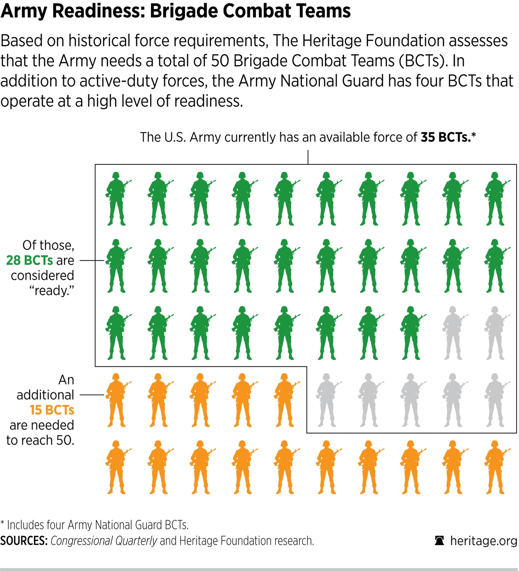 The Heritage Foundation feels positive about U.S. Army readiness after improvements over the last few years. (Heritage Foundation)