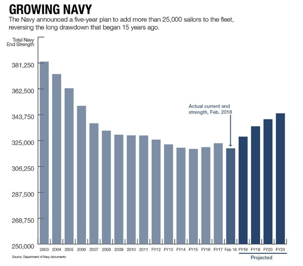 As Fleet Grows Its A Good Time To Be In The Navy
