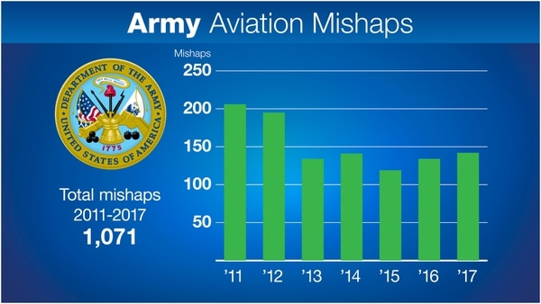 Some (rare) good news for military aviation: Army helicopter