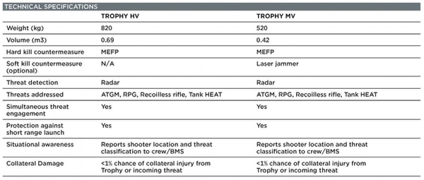 Trophy Active Protection Systems come in two main configurations: Trophy Heavy Vehicle and Trophy Medium Vehicle. This chart provides a breakdown of specifications for each variation. (Leonardo DRS)