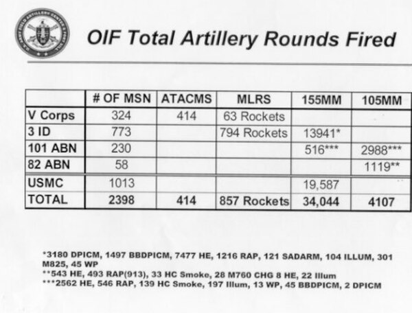 Documents provided to Marine Corps Times reveal that just over 34,000 artillery rounds were fired during Operation Iraqi Freedom during the initial invasion. But, Marines in Syria supporting partner forces managed to fire 35,000 artillery rounds from just one battalion. (Courtesy photo)