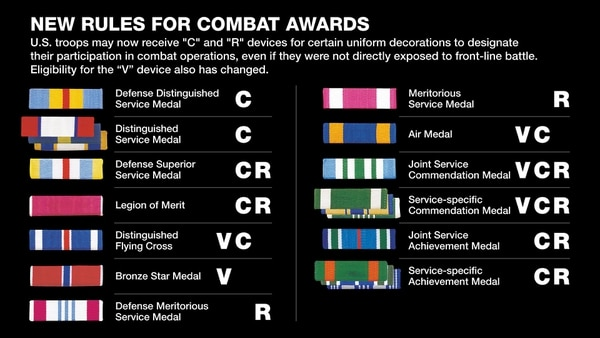 soldiers may be eligible for the new  u0026 39 c u0026 39  or  u0026 39 r u0026 39  devices on