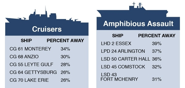 Cruiser and amphib sailors who spent the most time away from home, according to PERSTEMPO data from FY15 - FY17. (Source: Navy Personnel Command / graphic by Philip Kightlinger)