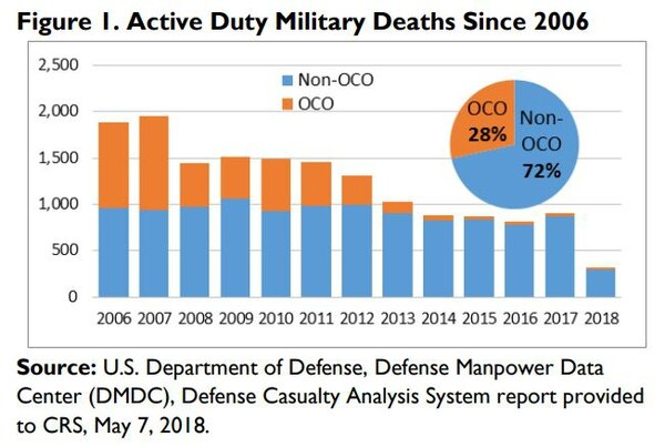 A graphic outlining total casualties for American forces since 2006.