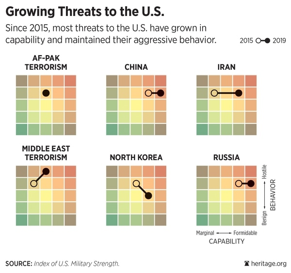 Heatmaps from the Heritage Foundation showing the change in global threats since 2015.