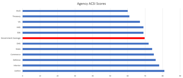 Individual agency scores on the American Customer Satisfaction Index.