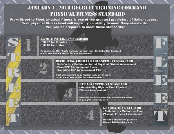 Beginning Jan. 1, 2018, the Navy will require recruits to pass an Initial Run Standard before they can begin basic training. (Official U.S. Navy graphic/Released)