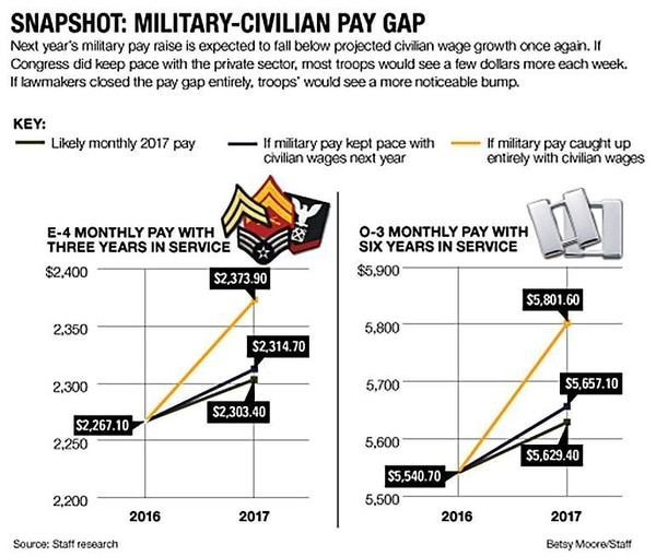 nickled and dimed the military pay crunch is on a course to get