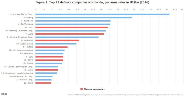 IISS, a London-based think tank, has calculated defense revenues for the largest Chinese companies to figure out how they stack up against their global counterparts. (International Institute for Strategic Studies)